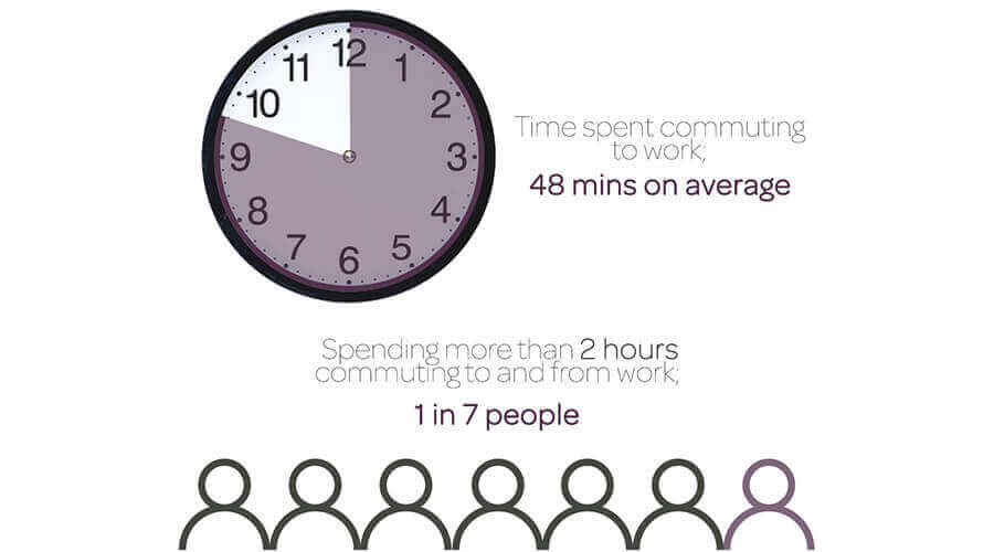 commuting infographic