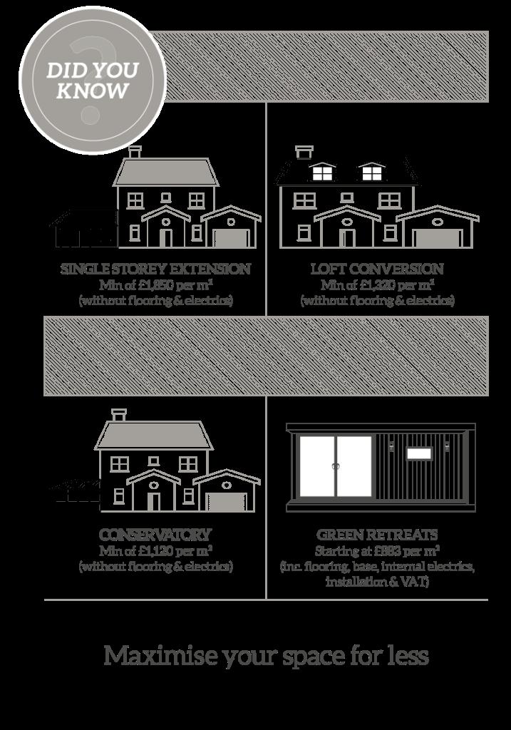 extension loft conversion conservatory garden room alternatives infographic