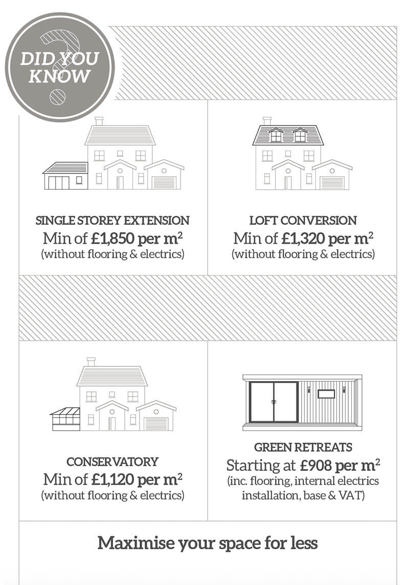 garden room costs infographic